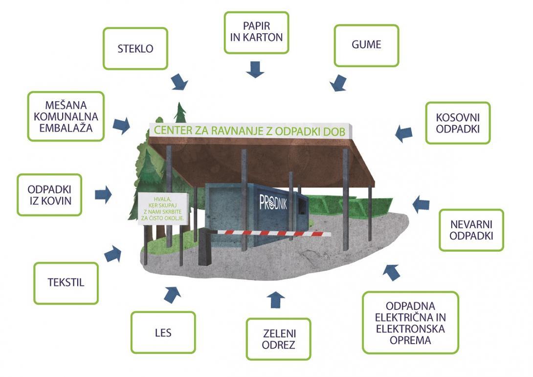 Na ilustraciji je prikazan vhod v center za ravnanje z odpadki, navedeni pa so tudi odpadki, ki jih lahko uporabniki predajo brez doplačila.
